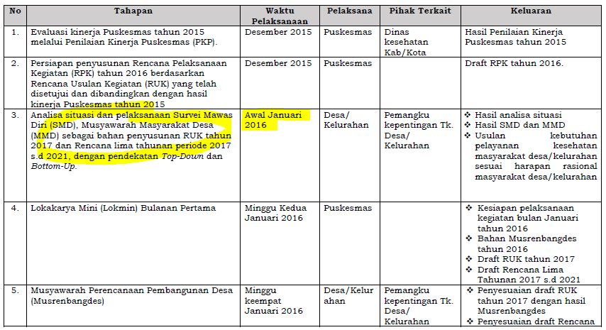 Tabel Rencana Puskesmas